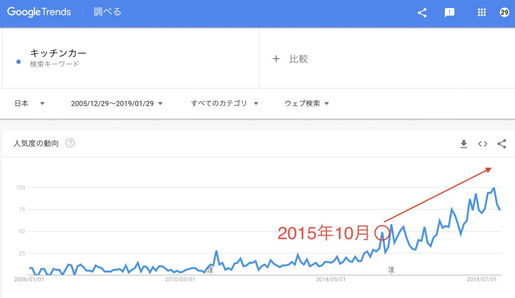 キッチンカーのブームが来たのは2015年10月