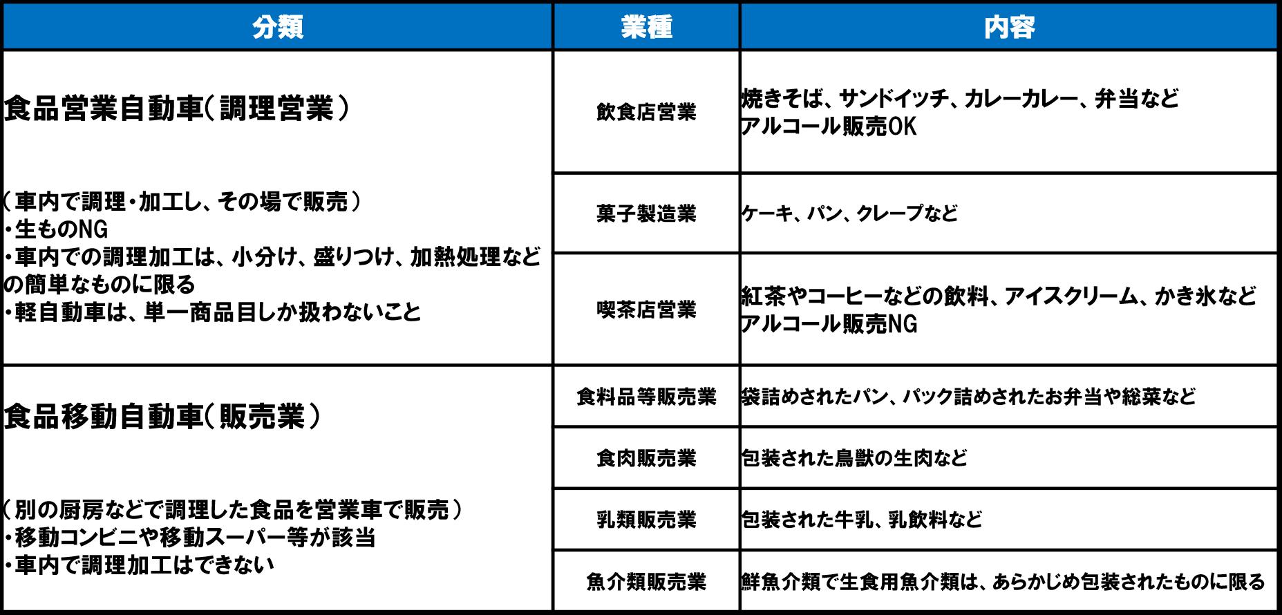 キッチンカーの営業許可の種類の表