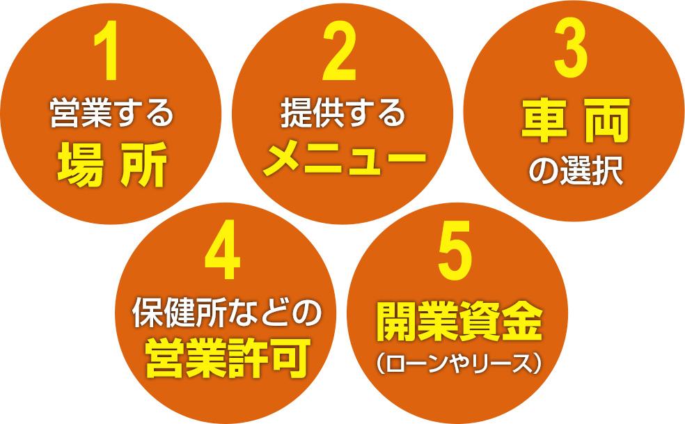 キッチンカーの開業に向けて知っておくべき5つのこと