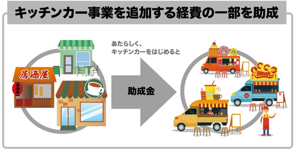 東京都の飲食店がキッチンカーを導入すると、最大100万円の助成金があります。