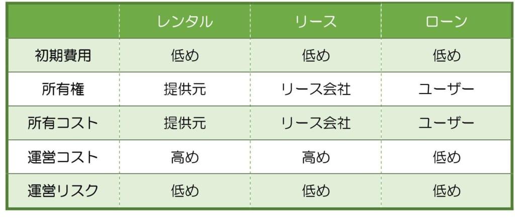 キッチンカーのレンタル、リース、ローンの特徴比較表